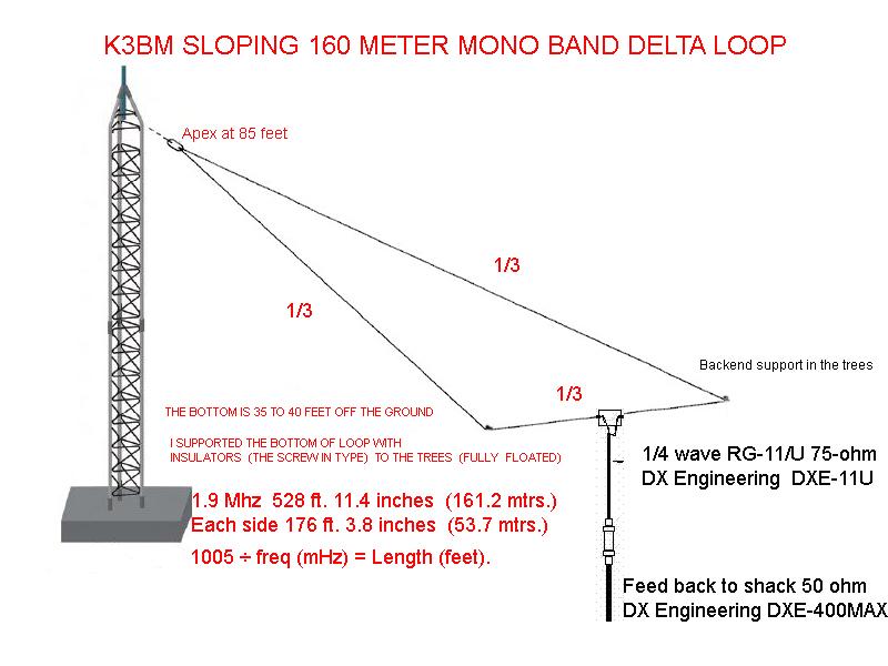Top Band Hams - K3BM SLOPING DELTA LOOP FOR 160 METERS